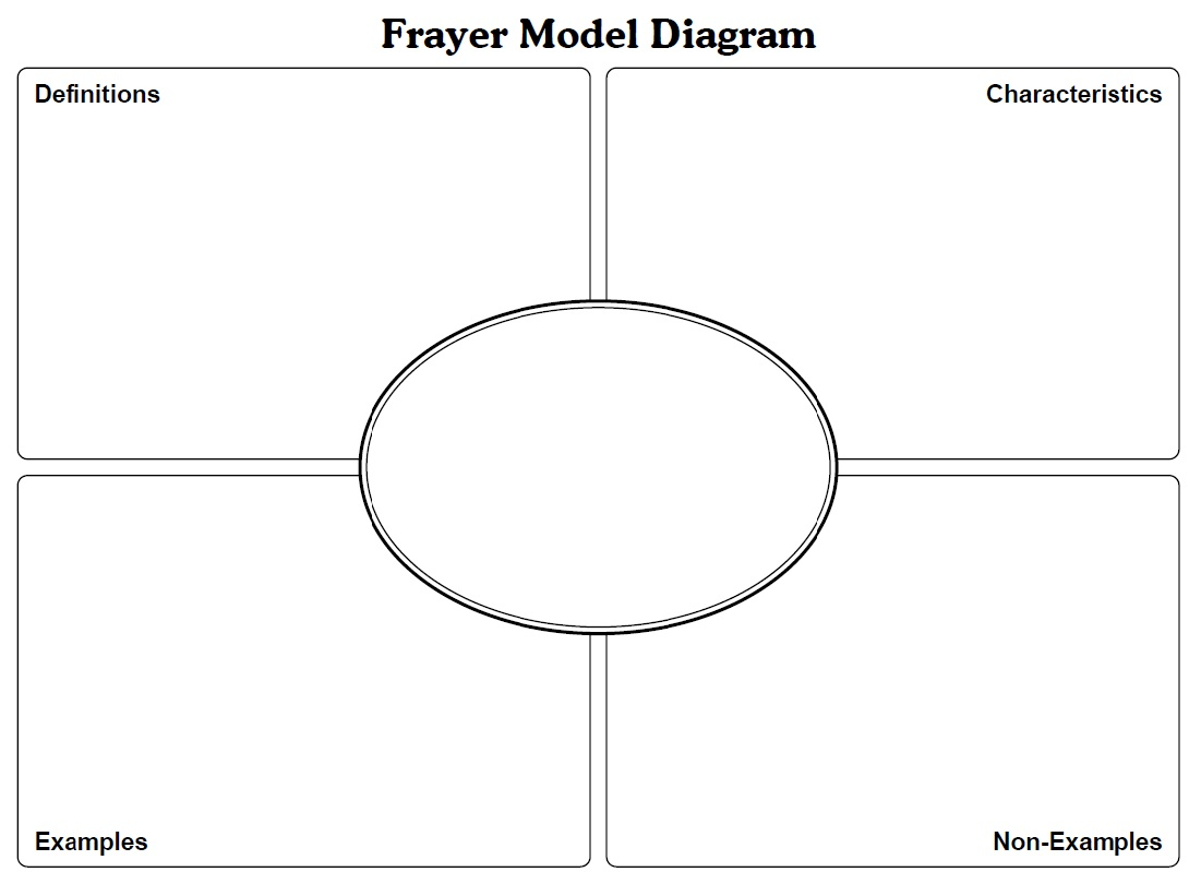 frayer model diagram teriz yasamayolver com Semantic Mapping Graphic Organizer